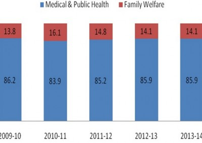 Family Planning Budget – Allocation and utilization in Bihar: An analysis of NRHM and the Family Welfare Budget